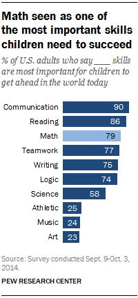 3/14/17 For Pi Day, key figures on math and education in the U.S. | Pew Research Center