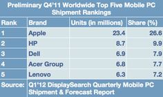 iPad & MacBooks combine to give Apple 27% share of all mobile PC shipments