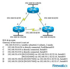 Cisco CCNA exam: Are you ready? Take this 10-question quiz to find out