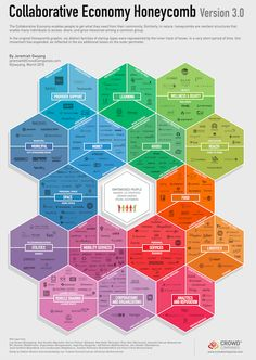 The collaborative economy is evolving. See just how much it's changed in Jeremiah Owyang's latest market infographic: The Collaborative Economy Honeycomb Life Learning, Deep Learning, Big Data, Blockchain, Économie Collaborative, Web Social, Social Media, Business Model, Sharing Economy
