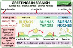 Greetings in Spanish - The difference between buenos días, buenas tardes, buenas noches. When to use these Spanish greetings and basic parts of the day vocabulary. Spanish Basics, Spanish 1, Spanish Lessons, Learn Spanish, Spanish Numbers, Spanish Vocabulary, Spanish Language Learning, Teaching Spanish, Greetings In Spanish