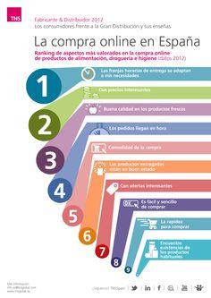 La compra online en España, ¿cuáles son los factores más valorados? TNS