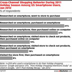 The Effect of Mobile on the Path to Purchase