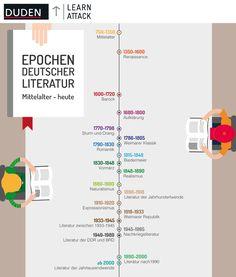 German literary eras - we explain classic, baroque and Co. - German literary eras – we explain the classic, baroque & Co. School Motivation, Study Motivation, School Hacks, I School, School Stuff, Study Notes, Study Tips, Art History, Literature