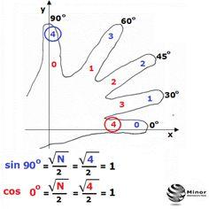 Ciekawa animacja na blogu jak wykorzystać dłoń ręki w matematyce? Może nam pomóc w zapamiętaniu wartości funkcji trygonometrycznych sinus i cosinus dla kąta 0◦, 30◦, 45◦, 60◦, 90◦.