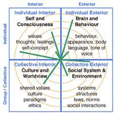 aqal_quadrants w lines « Meaningful Life