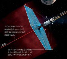 """""""蜘蛛の糸""""をたどって月へ旅することも可能になるのだろうか?人工衛星を静止軌道に運ぶ「部分的な」宇宙エレベーターが、その端緒となるかもしれない。"""