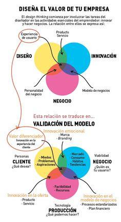 Didáctico acercamiento al #DesignThinking para emprendedores.