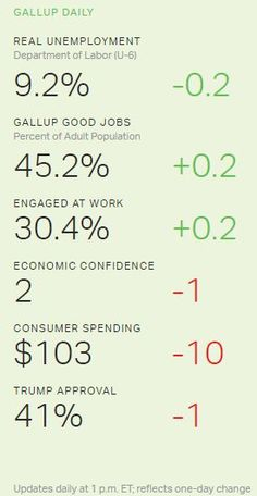 Gallup Daily - USA - April 06 - 2017 - pm - http://bambinoides.com/gallup-daily-usa-april-06-2017-pm/
