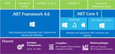 Quick summary of what's changed in ASP.NET 5