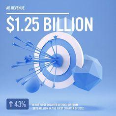 Wachstum: #Facebook - 1.25 Mrd. $ Werbeumsatz im 1. Quartal 2013