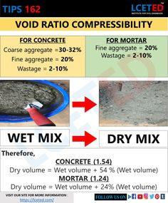 In this article, you can know about What Is In Concrete & What Is In Mortar Calculation and where to use them