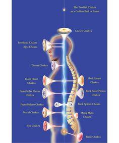 Modern Pranic Healing & Arhatic Yoga ...