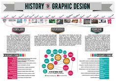 History of Graphic Design: Infographic on Behance