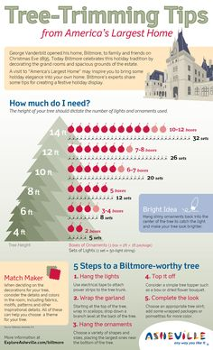 Trim your Xmas tree with help from Biltmore House's pros! Share & print our handy holiday cheat sheet!