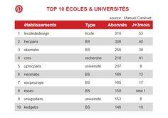 #Classement écoles et universités françaises -  #Pinterest juin 2015: #SKEMA dans le Top 3 !