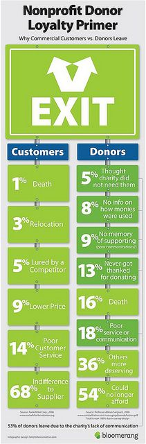 Great, informative chart, check it out. why donors leave by katya andresen, via Flickr