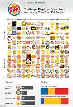 Image result for burger king logo