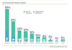 Efficacia dei Social Media. Facebook guida con il 65% seguito da Youtube al 41%, mentre gli altri annaspano.