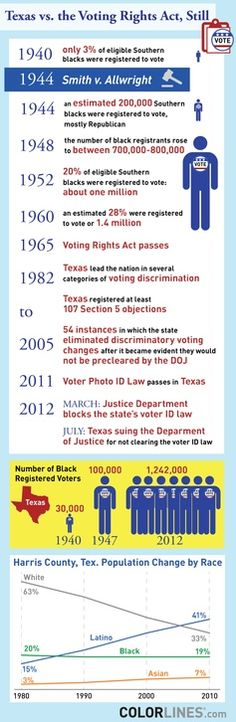 Texas vs. the Voting Rights Act