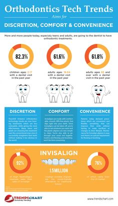 Do orthodontists make more money than psychologists?
