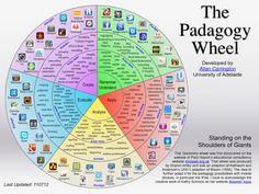 Possibilidades pedagógicas com dispositivos móveis.