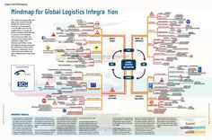 Mindmap for logistics integration - Eyefreight