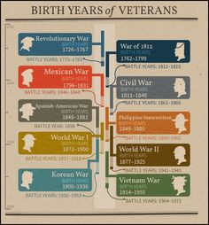 TUESDAY'S TIP–How to Determine Which War Your Ancestor May Have Participated In Using Legacy 8 #genealogy