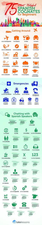 75 Cognates in Spanish Infographic
