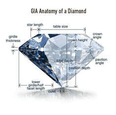 Unique Engagement Rings & Wholesale GIA Certified Diamonds