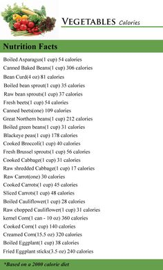 Calories in Vegetables