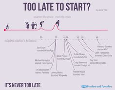 Too Late to Start? It's never too late!