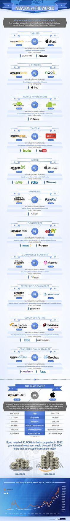 Amazon vs The World – An Infographic Vs The World, Rest Of The World, Information Graphics, Internet Marketing, Online Marketing, Digital Marketing, Big Data, Data Visualization, Web 2