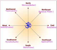 Vastu Shastra is very important before buying a land. Go through the current article for Vastu tips, do's and don'ts and what points you need to check before you buy a Land / Plot. Bungalow House Design, House Front Design, Fen Shui, Indian House Plans, Front Elevation Designs, Room Door Design, Puja Room, Vastu Shastra, Indian Homes