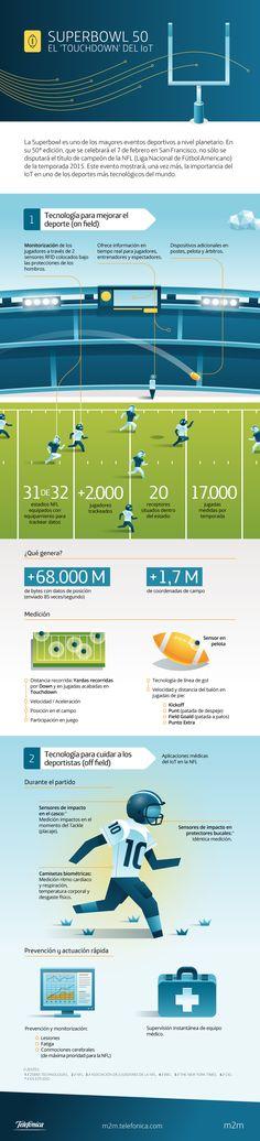 Hola: Una infografía sobre Super Bowl 50. El 'touchdown' del Internet de las Cosas. Vía Un saludo