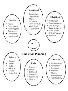 43 Best SLP Transition to Adulthood Information/Resources