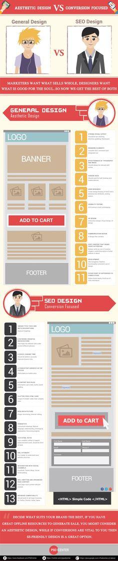 Aesthetic Design VS Conversion Focused