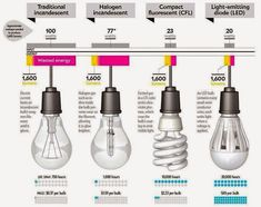 The evolution of the light bulb. - Electrical Engineering Pics: The LED have come down well below that $45 price and aren't hazardous like CFL.