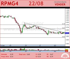 PET MANGUINH - RPMG4 - 22/08/2012 #RPMG4 #analises #bovespa
