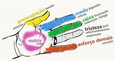 O Alívio das Dores Físicas e Emocionais Está Nos Seus Dedos!