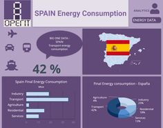 Spain final energy consumption by sectors. Building Management System, Performance Measurement, Facility Management, Energy Consumption, Data Analytics, Big Data, Statistics, Spain, How To Plan