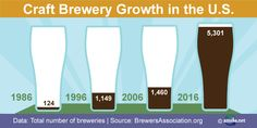 Beer brewing and Independent business - a successful partnership celebrated by beer lovers nationwide! Independent Business, Small Business Marketing, Beer Brewing, Beer Lovers, Strength, Success, Education, Teaching, Onderwijs