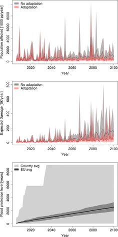 Increasing flood risk under climate change: a pan-European assessment of the benefits of four adaptation strategies