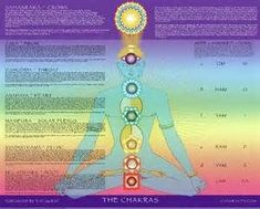picture of the higher chakras - Bing Images