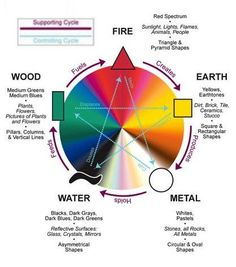 5 Elements map for Feng Shui