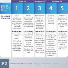 Functional Assessment Scale Tool FAST Image Curtesy