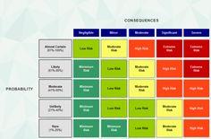 Risk Management Matrix | free iMindQ mind map download | Biggerplate