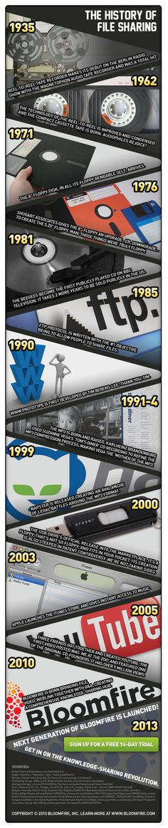 What Is The History Of File Sharing? #infographic