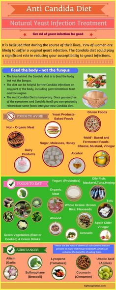 Natural yeast Infection treatment. Candida diet.