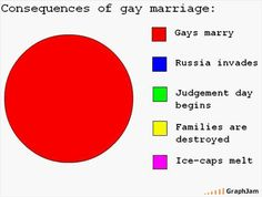 Gay Marriage.    True!